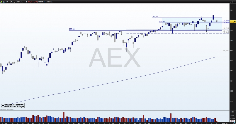 AEX 25 index