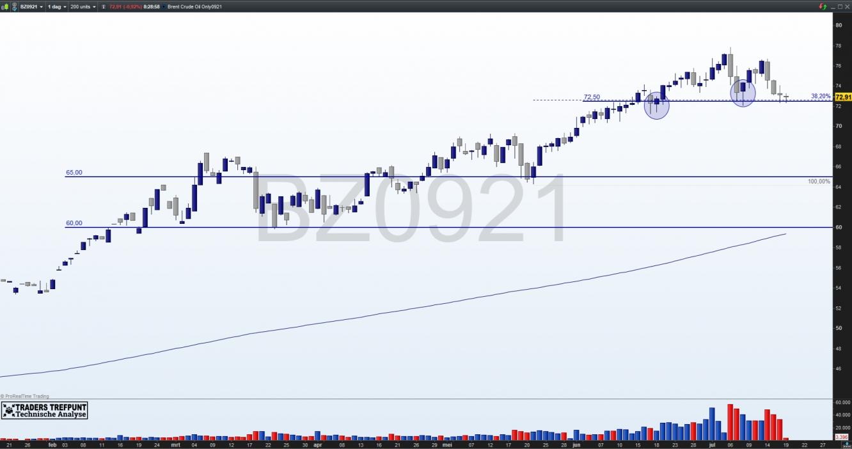 Brent Crude Oil future 0921