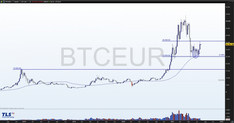 BTC/EUR crypto paar