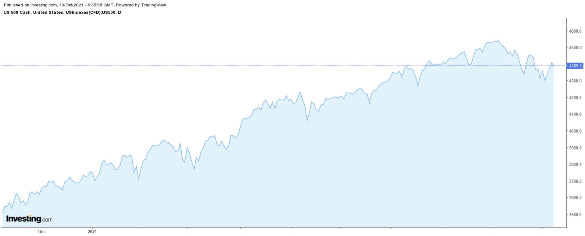 S&P 500 Grafiek