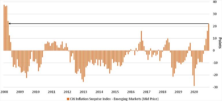 Citi Inflation Surprise index