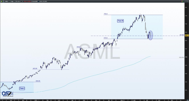 Aandeel ASML